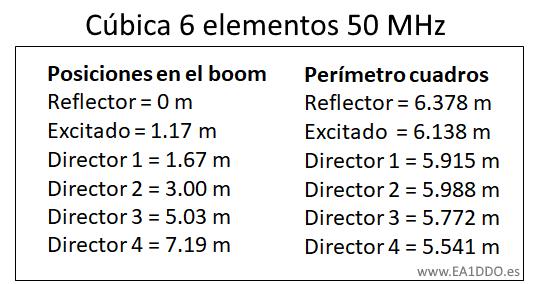 6m_Medidas
