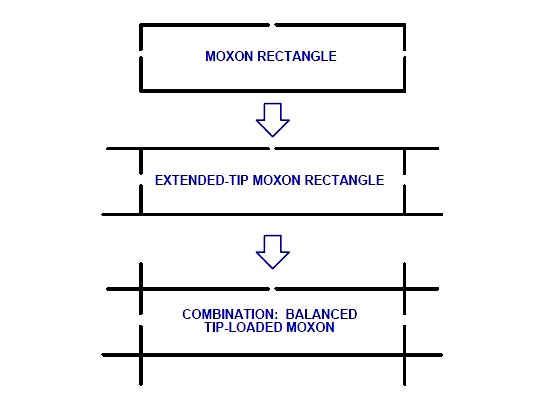 Dipolo Rigido Moxon v1