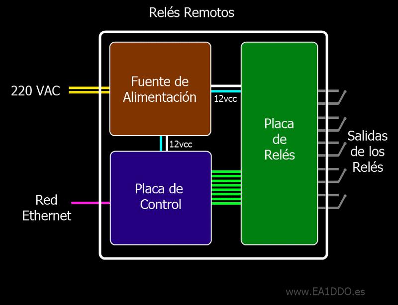 Reles Remotos
